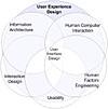 Paradyme Solutions graph