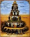 Anti capitalism pyramid