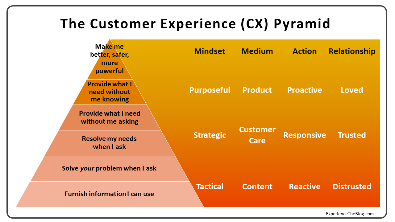 Why Most Customer Experience Efforts Fail Putting People First